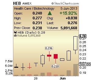 HEB Chart