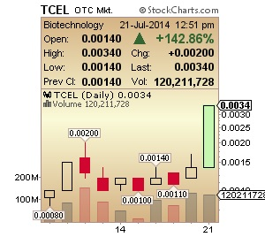 TCEL Chart