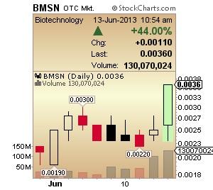 BMSN Chart