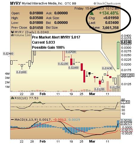 MYRY Chart