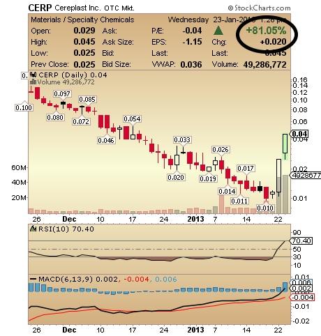 CERP Chart