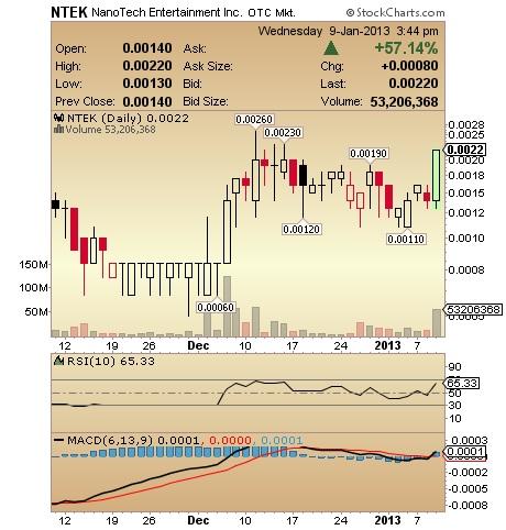 NTEK Chart